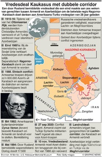 CONFLICT: Nagorno-Karabach infographic