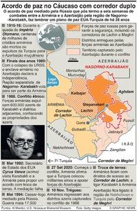 CONFLITO: Situaão em Nagorno-Karabakh infographic