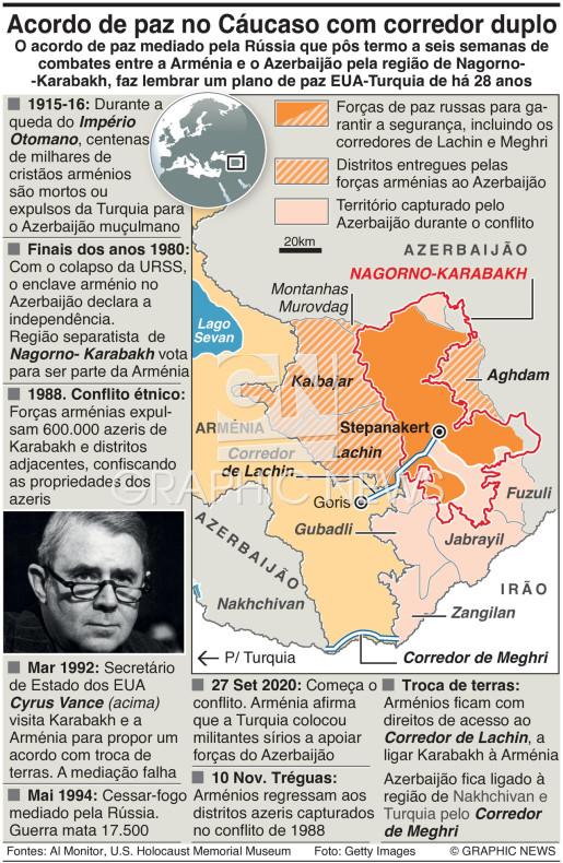 Situaão em Nagorno-Karabakh infographic