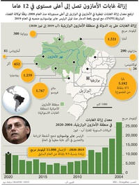 بيئة: إزالة غابات الأمازون تصل إلى أعلى مستوى في 12 عاما infographic