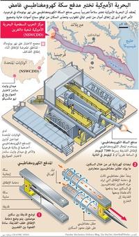 عسكري: البحرية الأميركية تختبر مدفع سكة كهرومغناطيسي غامض infographic