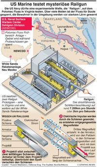 MILITÄR: U.S. Navy testet mysteriöse Railgun infographic
