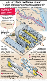 MILITARY: U.S. Navy tests mysterious railgun infographic