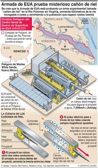 EJÉRCITOS: Armada de EUA prueba misterioso cañón de riel  infographic