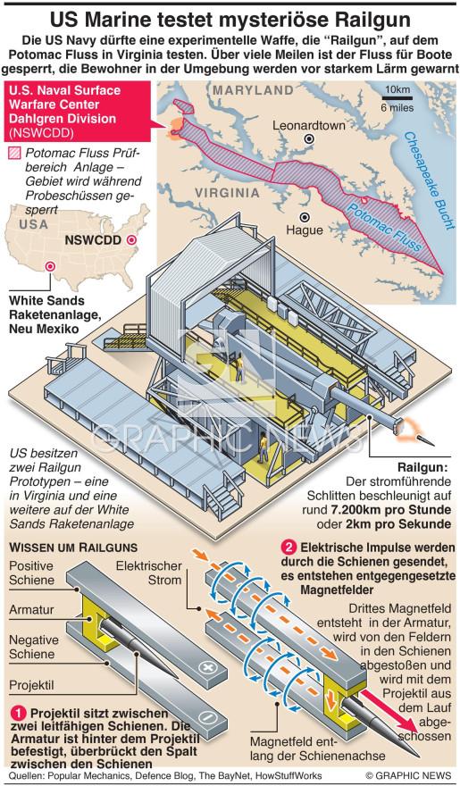 U.S. Navy testet mysteriöse Railgun infographic