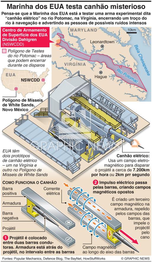 Marinha dos EUA testa canhão misterioso infographic