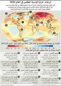 مناخ:درجات حرارة قياسية للطقس في العام 2020 infographic