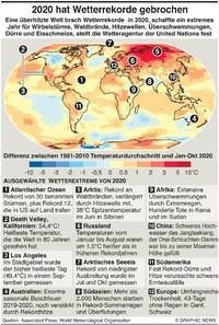 KLIMA: Gebrochene Wetterrekorde in 2020  infographic