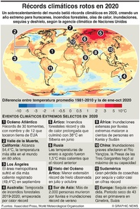 CLIMA: Récords climáticos rotos en 2020 infographic