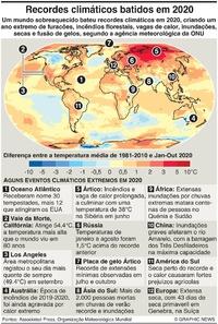 CLIMA: Recordes climáticos batidos em 2020 infographic