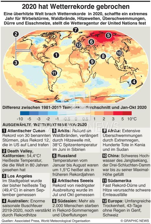 Gebrochene Wetterrekorde in 2020  infographic