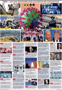 FIM DE ANO: O ano 2020 em revista infographic