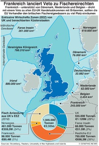 WIRTSCHAFT: Frankreich stellt EU-UK  Handelsveto in den Raum infographic
