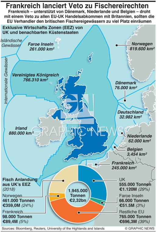 Frankreich stellt EU-UK  Handelsveto in den Raum infographic