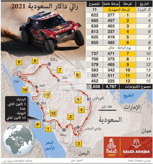 رالي داكار السعودية 2021 infographic