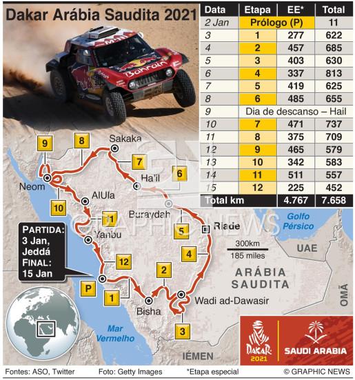 Rali Dakar 2021 infographic