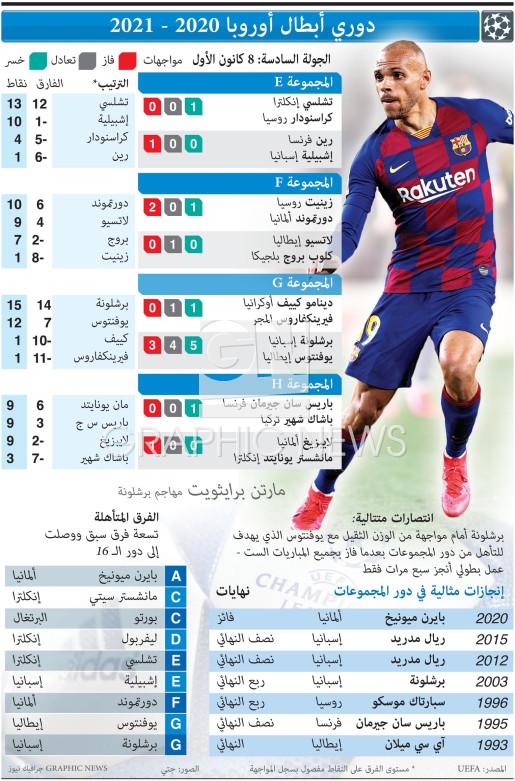 دوري أبطال أوروبا 2020 - 2021 - الجولة 6 - الثلاثاء  8 كانون الأول infographic