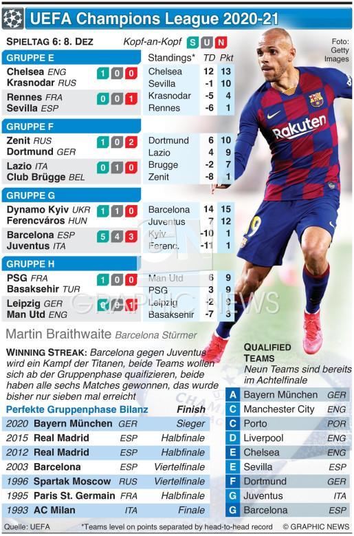 UEFA Champions League Tag 6, Dienstag 8. Dez infographic