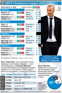 FUSSBALL: UEFA Champions League 6. Tag, Mittwoch 9. Dez Wednesday Dec 9 infographic