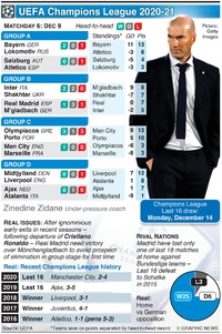 SOCCER: UEFA Champions League Day 6, Wednesday Dec 9 infographic