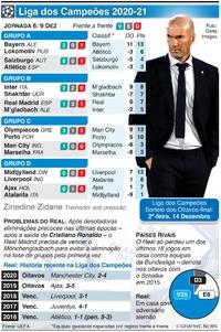 FUTEBOL: Liga dos Campeões, Jornada 6, Quarta-feira, 9 Dez infographic