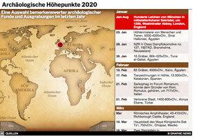 JAHRESRÜCKBLICK: Archäologische Höhepunkte 2020 interactive infographic