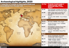 YEAR END: Archaeological highlights of 2020 interactive infographic