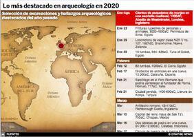 FIN DE AÑO: Lo más destacado en arqueología en 2020 Interactivo infographic