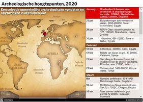 EINDE_JAAR: Archeologische hoogtepunten van 2020 interactive infographic