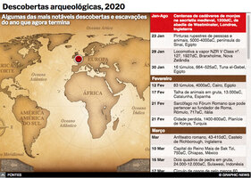 FIM DE ANO: Destaques arqueológicos de 2020 interactivo infographic
