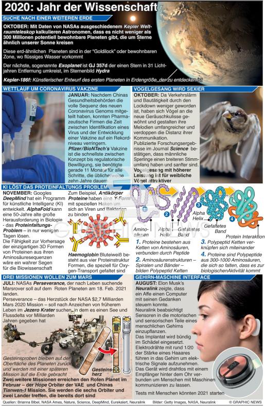 Wissenschaftliche Errungenschaften 2020 infographic