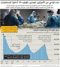 صحة: عدد قياسي من الأميركيين المصابين بكوفيد19- في المستشفيات  infographic