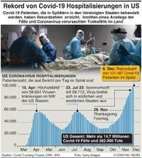 GESUNDHEIT: Anstieg der Covid-19 Fälle in US infographic