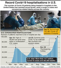 HEALTH: Surge in U.S. Covid-19 cases infographic