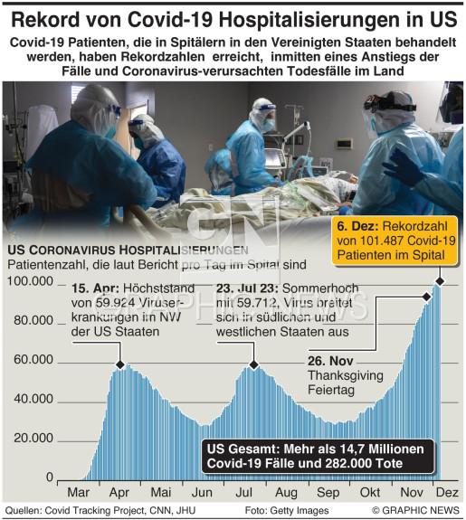 Anstieg der Covid-19 Fälle in US infographic
