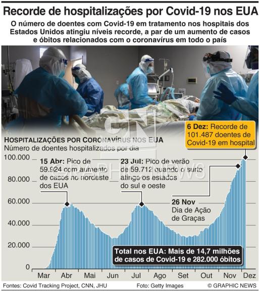 Aumento de casos de Covid-19 nos EUA infographic