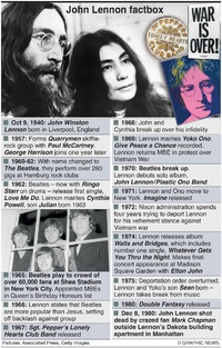 PEOPLE: John Lennon factfile infographic