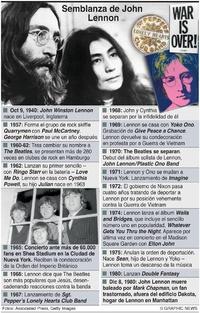 PERSONAS: Semblanza de John Lennon infographic