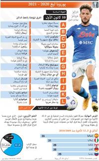 كرة قدم: يوروبا ليغ - الجولة السادسة - الخميس 10 كانون الأول infographic