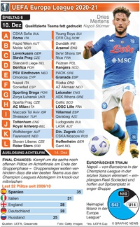 FUSSBALL: Europa League 6. Tag, Donnerstag 10. Dez infographic