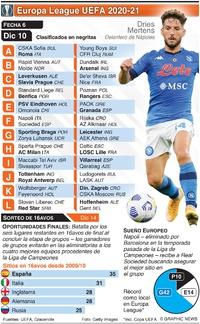 SOCCER: Europa League Fecha 6, jueves 10 de dic infographic