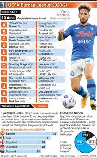 VOETBAL: Europa League Dag 6, donderdag 10 dec infographic