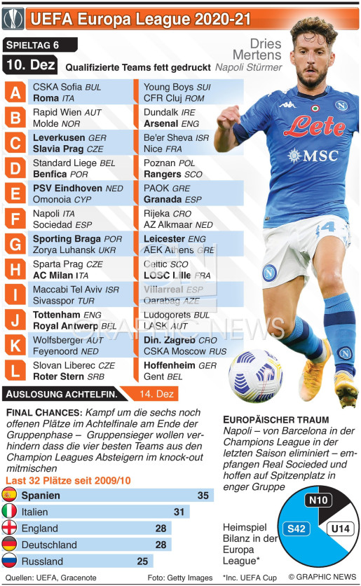 Europa League 6. Tag, Donnerstag 10. Dez infographic