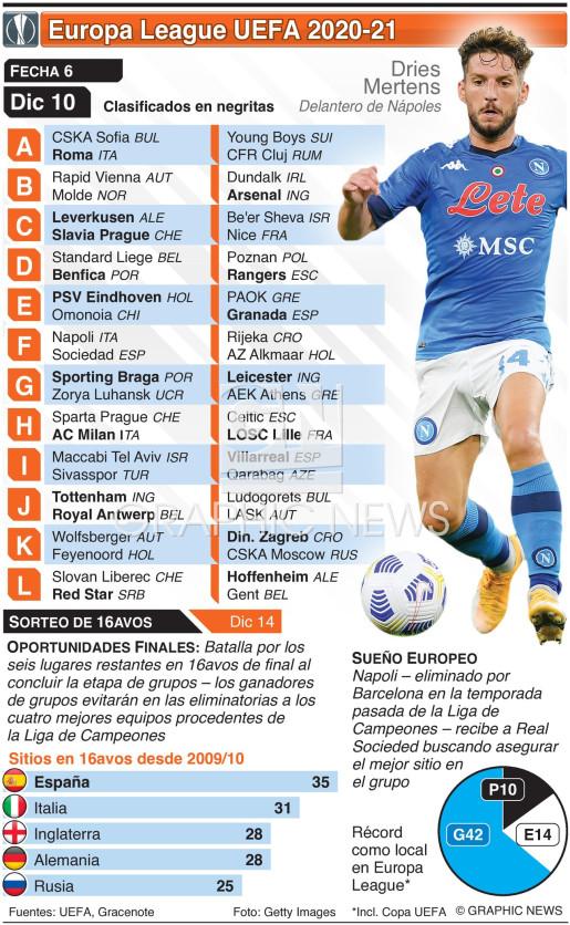 Europa League Fecha 6, jueves 10 de dic infographic