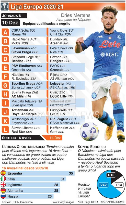 Liga Europa, Jornada 6, Quinta-feira, 10 Dez infographic