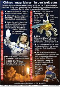 WELTRAUM: Meilensteine in Chinas Weltraumforschung infographic