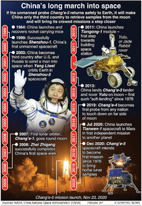 SPACE: Milestones in Chinese space exploration infographic