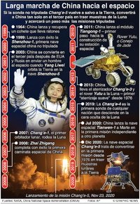 ESPACIO: Hitos en la exploración espacial china infographic