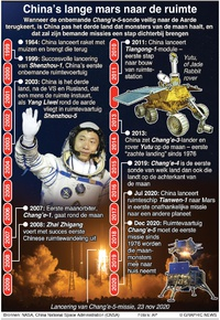 RUIMTEVAART: Mijlpalen in Chinese ruimte-exploratie infographic