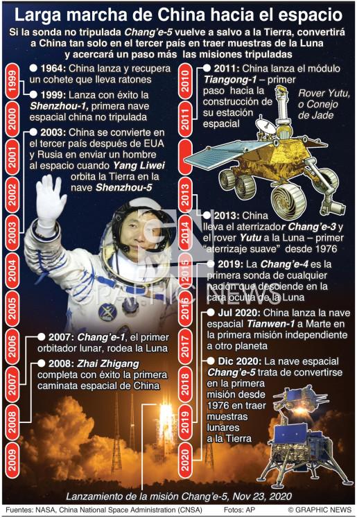 Hitos en la exploración espacial china infographic